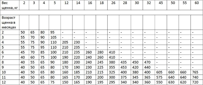 Норма сухого корма для собак в день: таблица кормления, дозировка 3